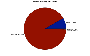 gender identity of respondents